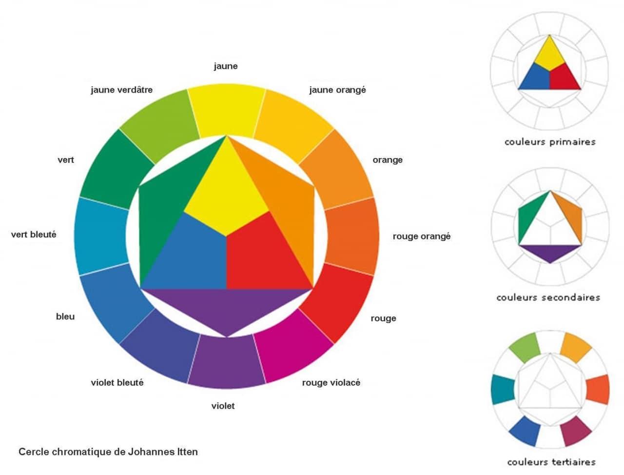 30866f6602546a 🚀 Graphisme   10 couleurs et leur signification - AlfangeCom